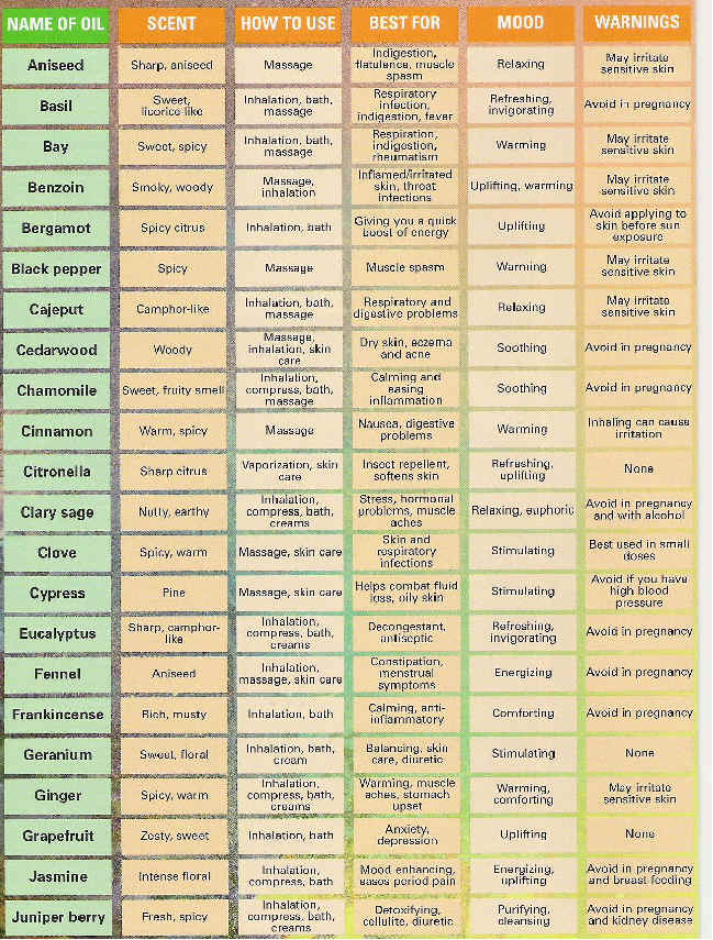 It's just an image of Playful Printable List of Essential Oils and Their Uses